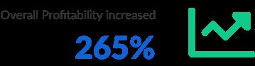 Aptera Profitability Increase