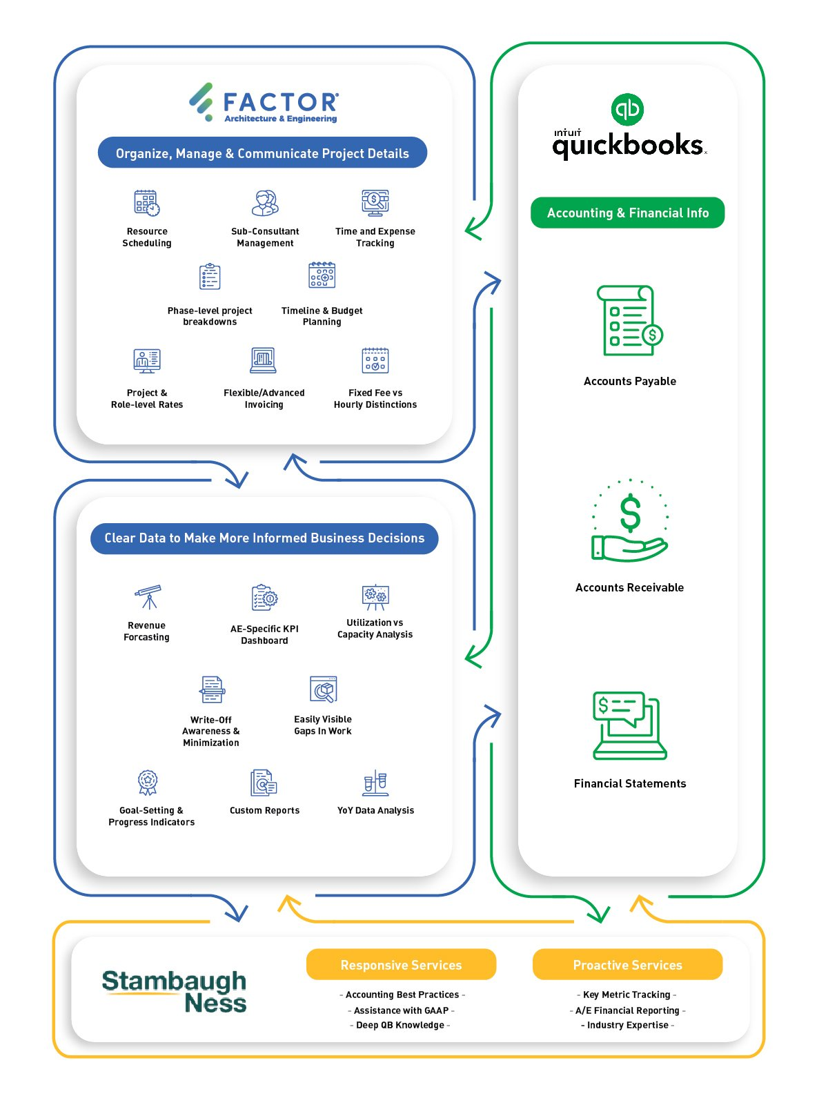 How Factor Works With QuickBooks Infographic